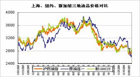 天气偏冷趋势仍然延续油价反弹将有望至2月初