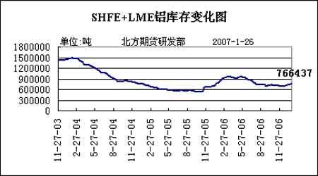 LME铜价持续反弹走高但铜市仍处空头趋势当中