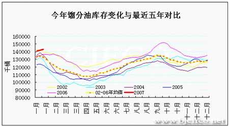 EIA石油报告解读:利多因素及时赶到挽救油市(3)