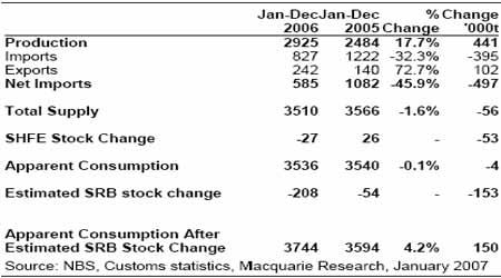 麦格理商品日评:中国12月份的金属贸易分析(2)