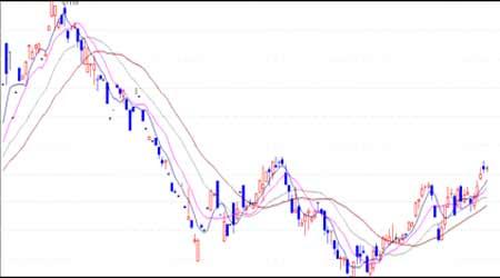 油市回暖日元趋弱支撑沪胶市场反弹力度强劲