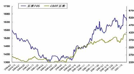 套利研究:铜市强势格局初露端倪消费逐渐活跃(2)