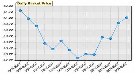 原油有望展开持续反弹上海燃油市场表现滞涨