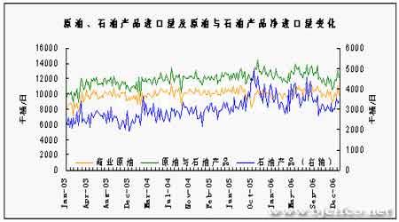 原油有望展开持续反弹上海燃油市场表现滞涨(3)