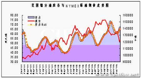 原油有望展开持续反弹上海燃油市场表现滞涨(5)