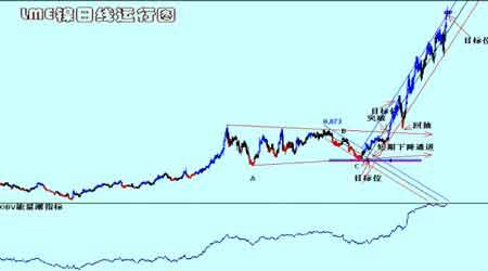铜铝市场继续维持震荡仍未形成新的趋势行情(2)