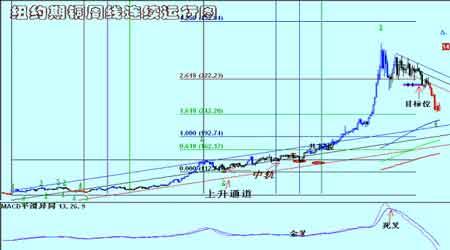 铜铝市场继续维持震荡仍未形成新的趋势行情(3)