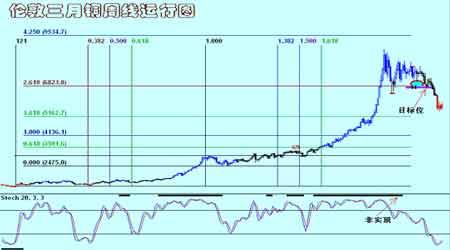 铜铝市场继续维持震荡仍未形成新的趋势行情(4)