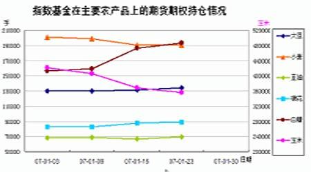 农产品走势先涨后回落总体仍没有摆脱震荡局面(2)