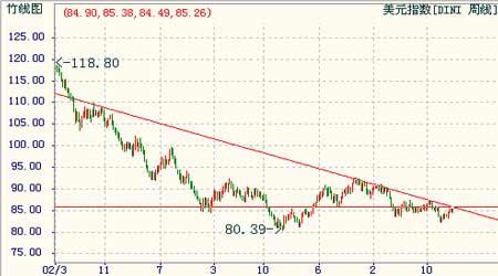 经济研究:美元指数企稳反弹商品价格涨跌互见