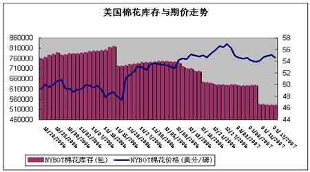 受美国原油价格下跌影响上海燃料油震荡下跌