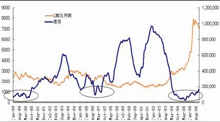 铜市场出现大幅度回落不确定因素之中孕育机会