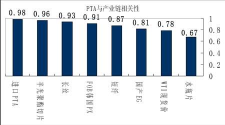聚酯企业如何利用PTA期货市场进行保值分析