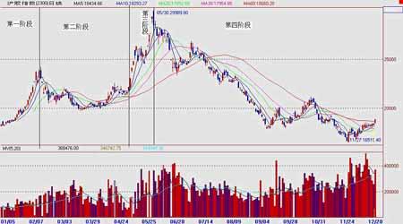 市场展望:天胶价格深度回调牛市行情仍未结束