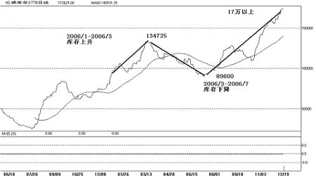 市场展望:铜价寻底之后仍将有望再度冲击新高