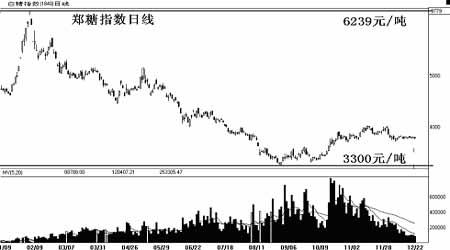 市场展望:期糖呈现弱市格局盘整行情仍将延续