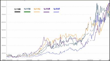 市场回顾与展望:未来铜价面临巨大的下跌风险