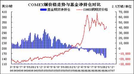 市场回顾与展望:未来铜价面临巨大的下跌风险(2)