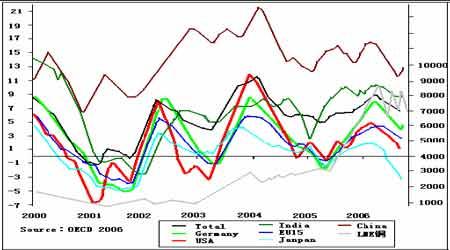 市场回顾与展望:未来铜价面临巨大的下跌风险(3)