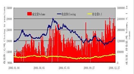 市场展望:天胶走势波澜壮阔把握短线交易机会