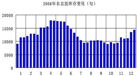 市场展望:天胶走势波澜壮阔把握短线交易机会(2)