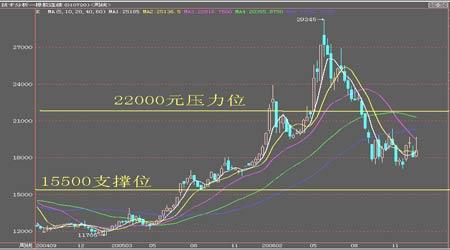 市场展望:天胶走势波澜壮阔把握短线交易机会(3)