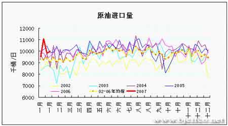 EIA石油报告解读:多空因素转化油价易涨难跌(3)