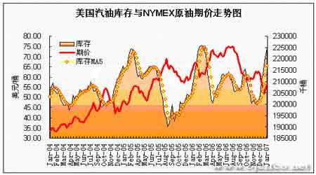 EIA石油报告解读:多空因素转化油价易涨难跌(4)