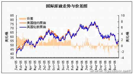 市场需求与天气助力油价探底反弹有望继续抬升