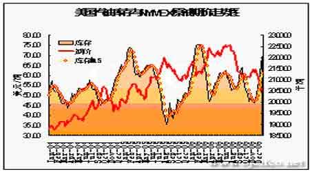 市场需求与天气助力油价探底反弹有望继续抬升(4)