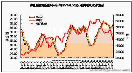 市场需求与天气助力油价探底反弹有望继续抬升(5)