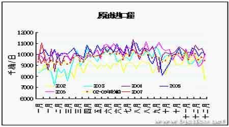 市场需求与天气助力油价探底反弹有望继续抬升(6)
