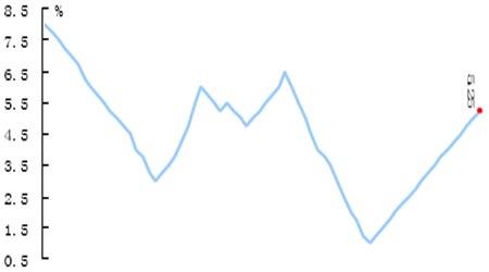 宏观经济:美联储宣布维持5.25%利率水平不变