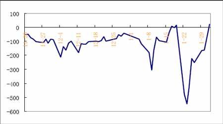 期指分析:股市大盘解析及模拟套利套保跟踪