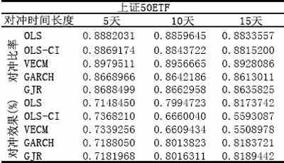 2月2日当周股市大盘解析及模拟套利套保跟踪(3)