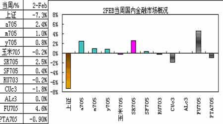 经济研究:美元寻求支撑商品市场比价在恢复