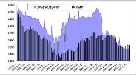郑糖市场观望格局显现中线资金仍可持多观望
