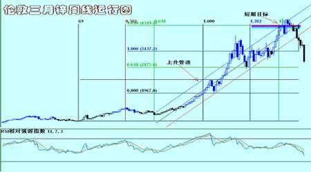 铜铝市场继续弱势运行后市仍维持区间震荡行情(3)