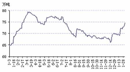 铜库存因素一直困扰市场整体铜市缺乏流动性(2)