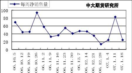 旺季不旺抑制麦价上涨政策调控成为市场关键