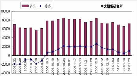 旺季不旺抑制麦价上涨政策调控成为市场关键(2)
