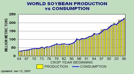 大豆市场基本面依旧偏空豆价出现振荡调整走势