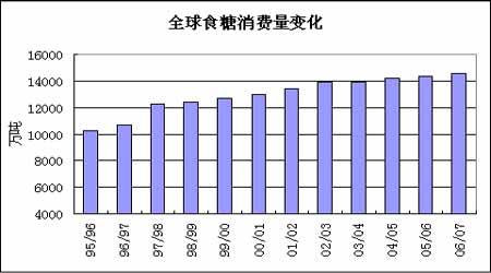 白糖供求分析:新榨季国际糖价仍处在熊市阶段