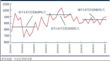 铜材进出口情况分析:中国对铜的需求增长迅速