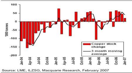 麦格理商品日评:基本金属库存变化增减不一