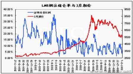 投资报告:期铜将在新的供需环境中寻找平衡(3)