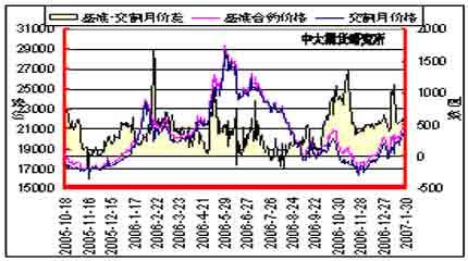 原油逐步回稳支撑胶价后期需警惕技术性修正(3)