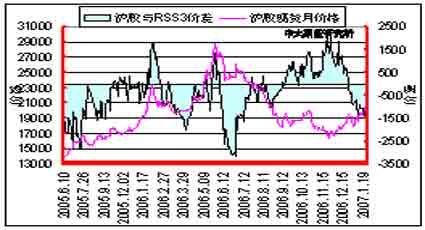 原油逐步回稳支撑胶价后期需警惕技术性修正(4)
