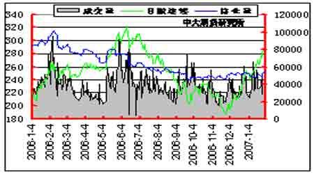 原油逐步回稳支撑胶价后期需警惕技术性修正(5)