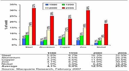 麦格理商品日评:中国在世界商品需求上的影响